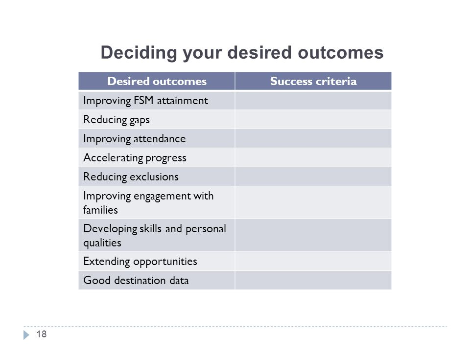 Deciding your desired outcomes 18 Desired outcomesSuccess criteria Improving FSM attainment Reducing gaps Improving attendance Accelerating progress Reducing exclusions Improving engagement with families Developing skills and personal qualities Extending opportunities Good destination data