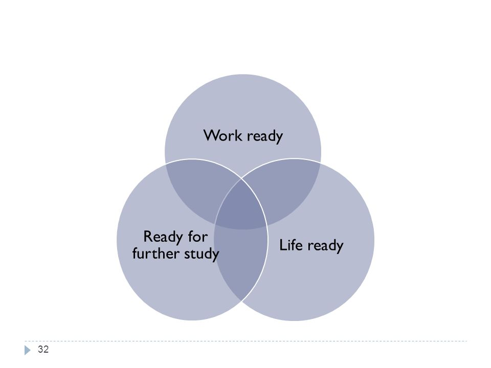 Work ready Life ready Ready for further study 32