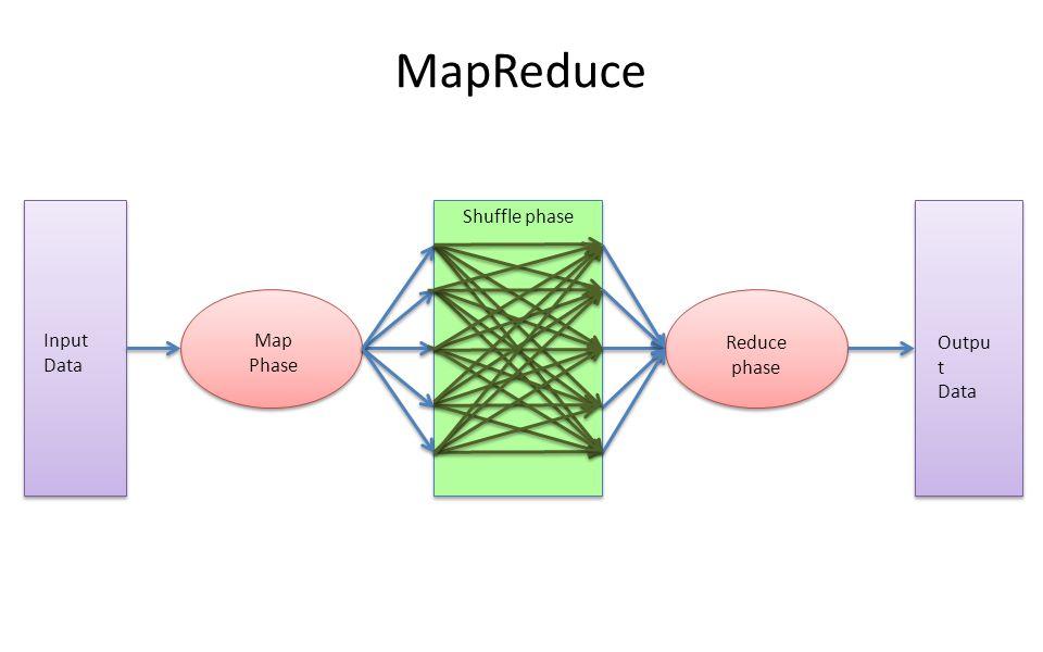 Input Data Map Phase Shuffle phase Reduce phase Outpu t Data MapReduce
