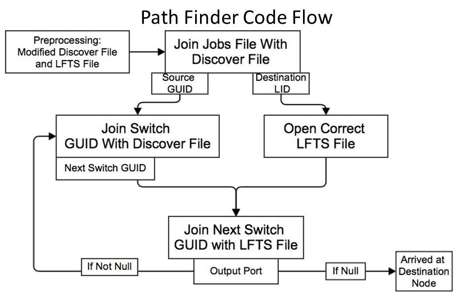 Path Finder Code Flow