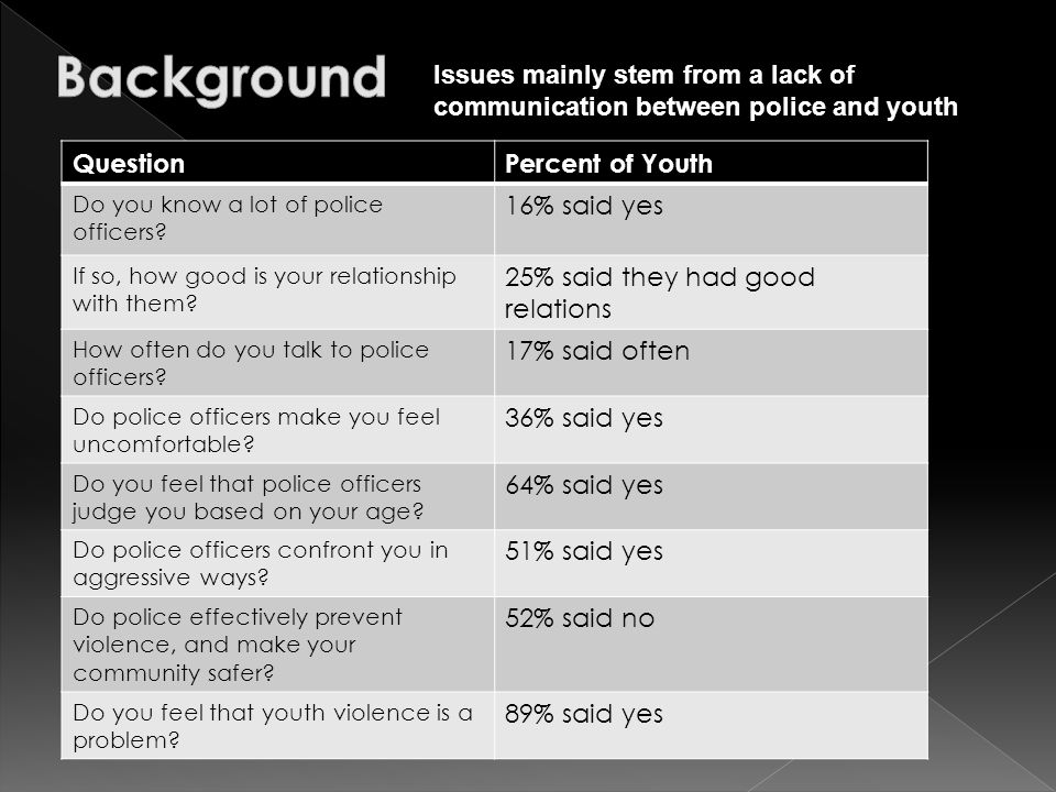 QuestionPercent of Youth Do you know a lot of police officers.