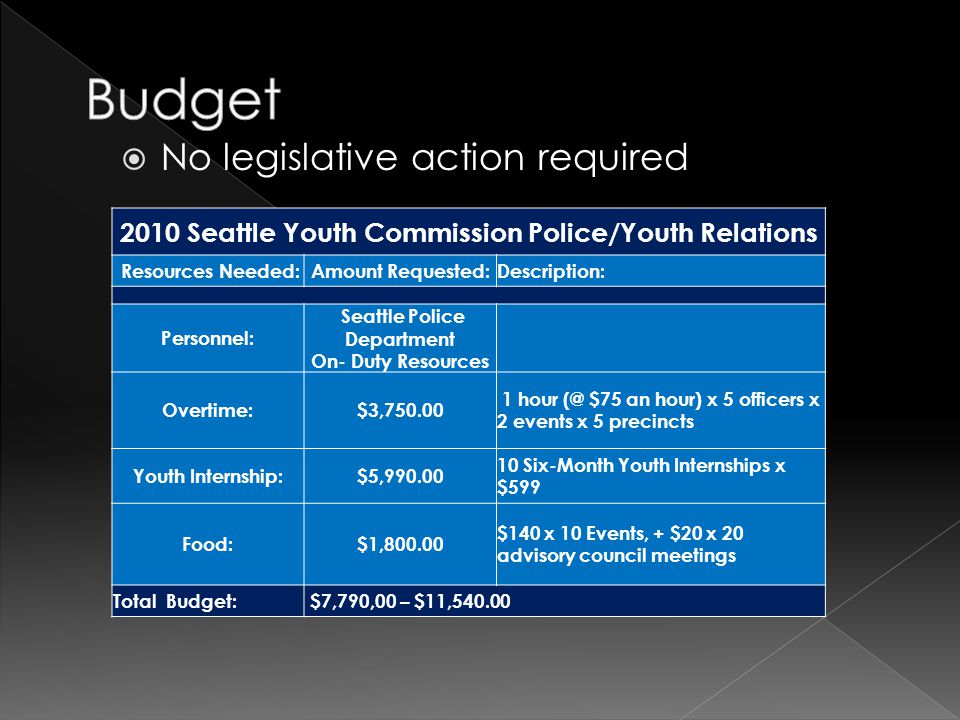  No legislative action required 2010 Seattle Youth Commission Police/Youth Relations Resources Needed:Amount Requested:Description: Personnel: Seattle Police Department On- Duty Resources Overtime:$3,750.00 1 hour (@ $75 an hour) x 5 officers x 2 events x 5 precincts Youth Internship:$5,990.00 10 Six-Month Youth Internships x $599 Food:$1,800.00 $140 x 10 Events, + $20 x 20 advisory council meetings Total Budget: $7,790,00 – $11,540.00