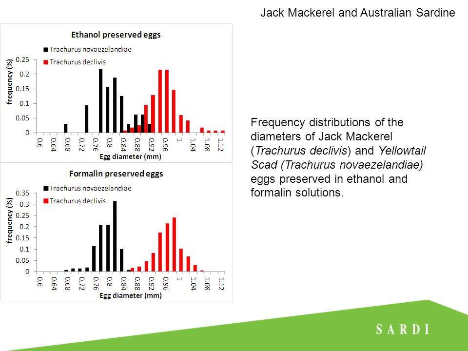 Densities of Jack Mackerel eggs collected from plankton sites sampled from the Dell Richie II in January 2014 Jack Mackerel and Australian Sardine