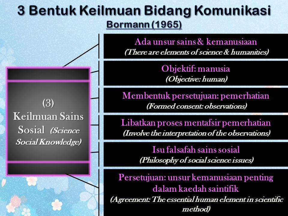 Isu falsafah sains sosial (Philosophy of social science issues) Libatkan proses mentafsir pemerhatian (Involve the interpretation of the observations)
