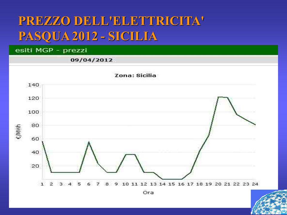PREZZO DELL'ELETTRICITA' PASQUA 2012 - SICILIA