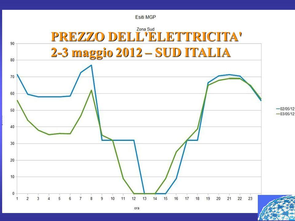 PREZZO DELL'ELETTRICITA' 2-3 maggio 2012 – SUD ITALIA