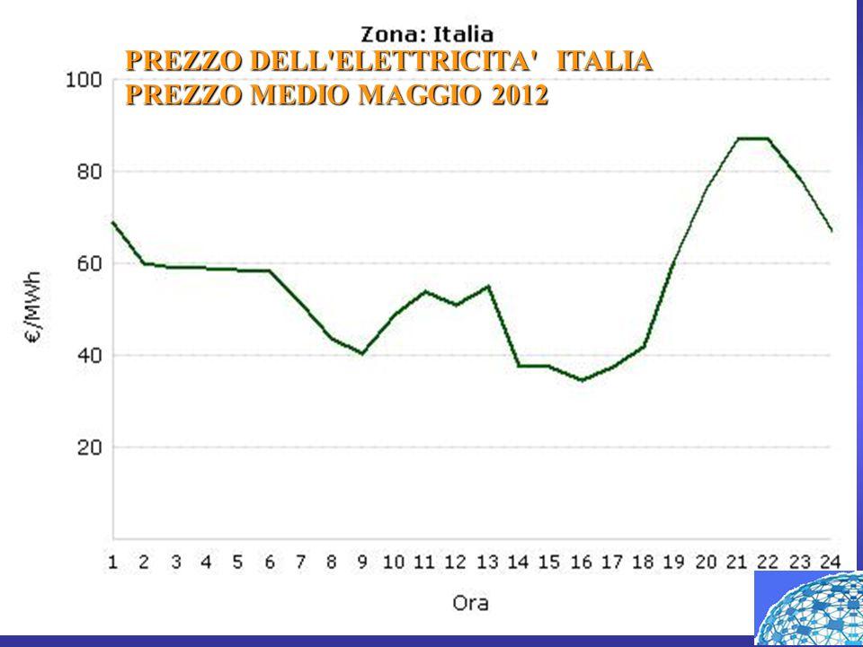 PREZZO DELL ELETTRICITA ITALIA PREZZO MEDIO MAGGIO 2012