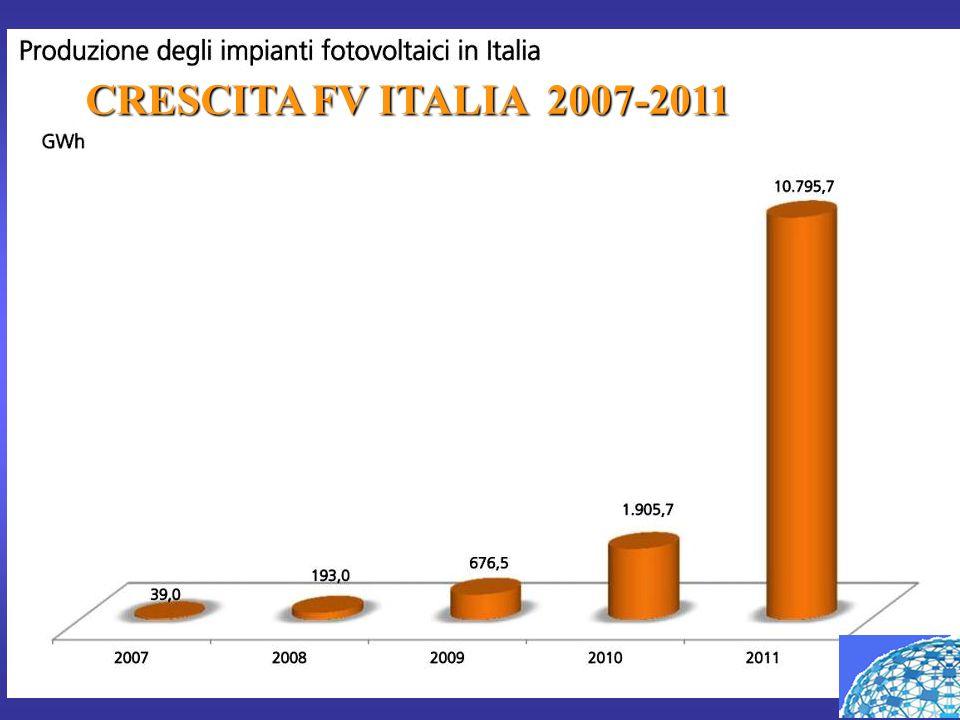 CRESCITA FV ITALIA 2007-2011