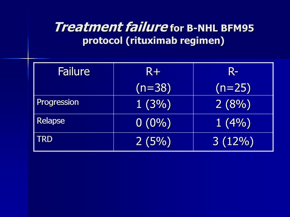 Treatment failure for B-NHL BFM95 protocol (rituximab regimen) FailureR+ (n=38) R-(n=25) Progression 1 (3%) 2 (8%) Relapse 0 (0%) 1 (4%) TRD 2 (5%) 3 (12%)