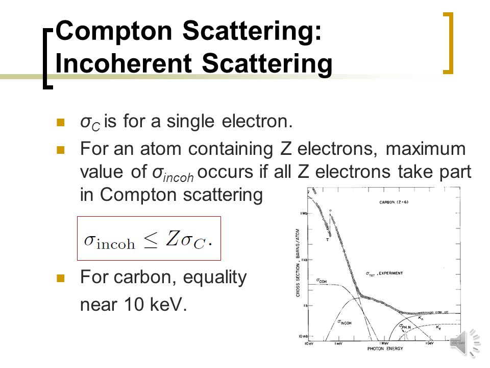 Compton Scattering: Cross Section Integrated over all angles