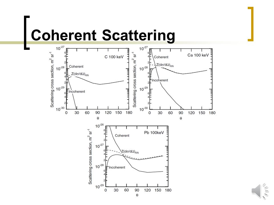 Coherent Scattering ( ,  ) photon interaction.