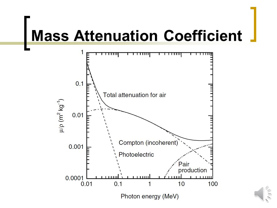 Mass Attenuation Coefficient Mass attenuation coefficient  Independent of density: very useful in gases  Additional advantage in incoherent scattering: Z/A is nearly ½ for all elements except H 1 : minor variations over periodic table