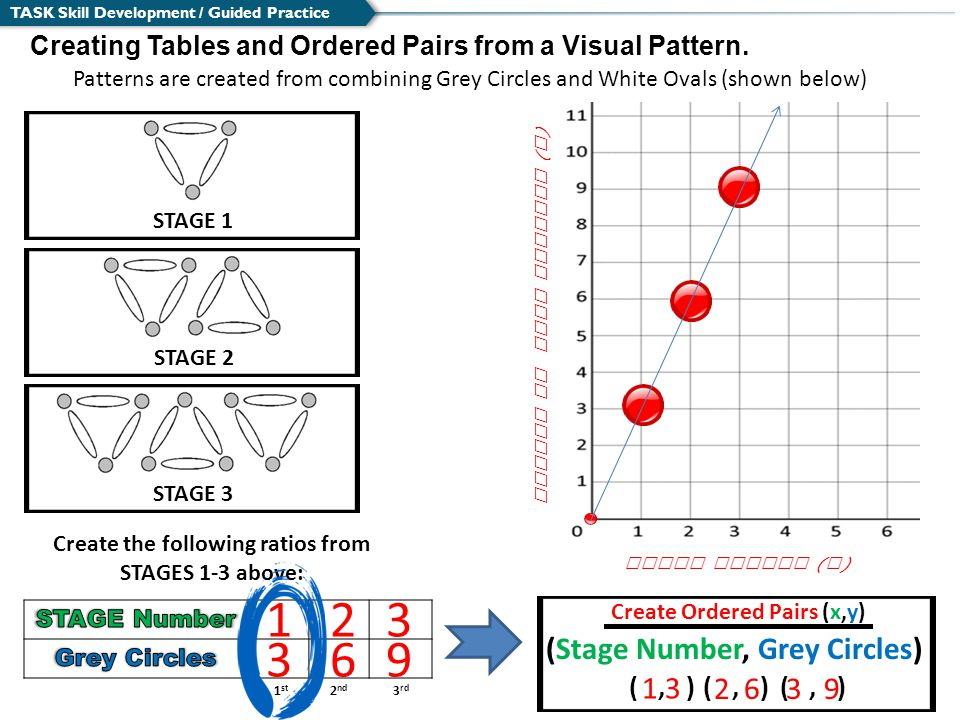 TASK Skill Development / Guided Practice Creating Tables and Ordered Pairs from a Visual Pattern.