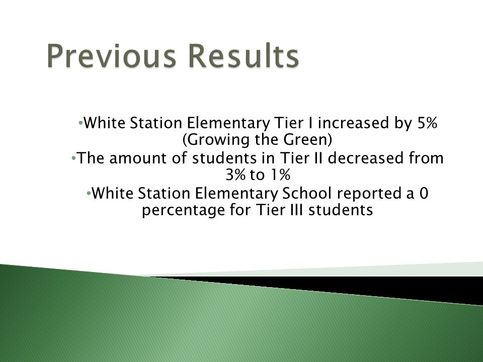 White Station Elementary Tier I increased by 5% (Growing the Green) The amount of students in Tier II decreased from 3% to 1% White Station Elementary School reported a 0 percentage for Tier III students