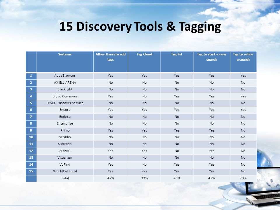 15 Discovery Tools & Tagging Systems Allow Users to add tags Tag CloudTag list Tag to start a new search Tag to refine a search 1AquaBrowserYes 2AXIEL