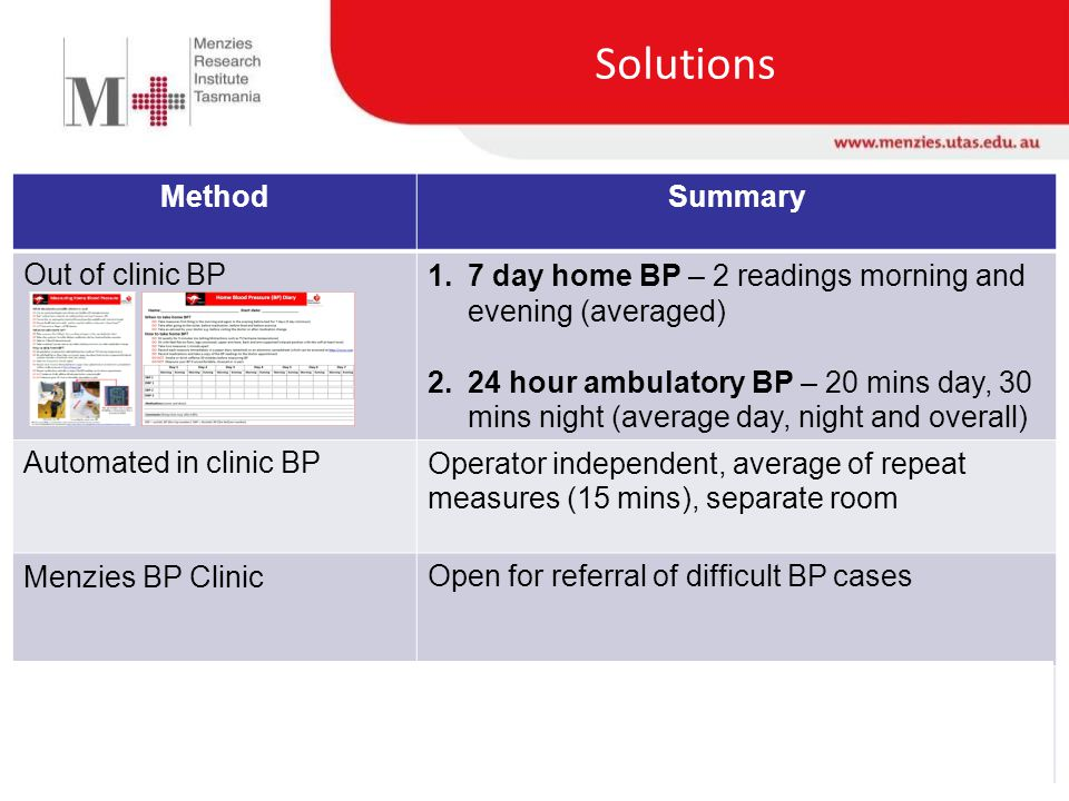 Solutions MethodSummary Out of clinic BP1.7 day home BP – 2 readings morning and evening (averaged) 2.24 hour ambulatory BP – 20 mins day, 30 mins night (average day, night and overall) Automated in clinic BPOperator independent, average of repeat measures (15 mins), separate room Menzies BP ClinicOpen for referral of difficult BP cases Measuring Central BPResearch technique with building clinical efficacy Predicts CV mortality independent of brachial BP