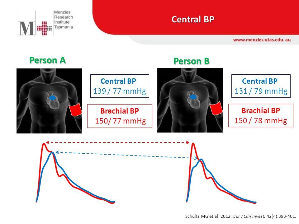 Brachial BP 150/ 77 mmHg Brachial BP 150 / 78 mmHg Central BP 139 / 77 mmHg Central BP 131 / 79 mmHg Person A Person B Schultz MG et al.