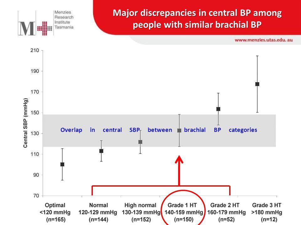Major discrepancies in central BP among people with similar brachial BP Overlap in central SBP between brachial BP categories