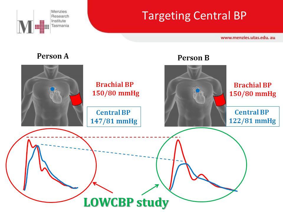 Brachial BP 150/80 mmHg Person A Targeting Central BP Central BP 147/81 mmHg Brachial BP 150/80 mmHg Person B Central BP 122/81 mmHg LOWCBP study