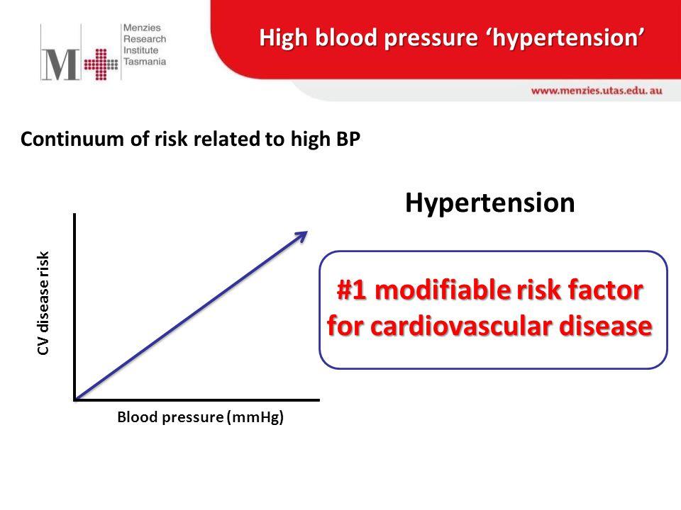 Central BP bedside: non invasive measurement Radial applanation tonometry (valid, 1 reproducible 2 ) 1.Sharman JE et al Hypertension.