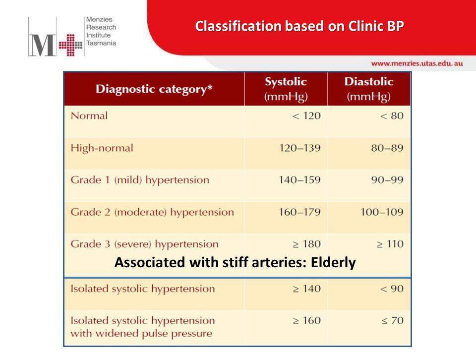 Mancia G, et al Guidelines for the management of arterial hypertension J Hypertens.