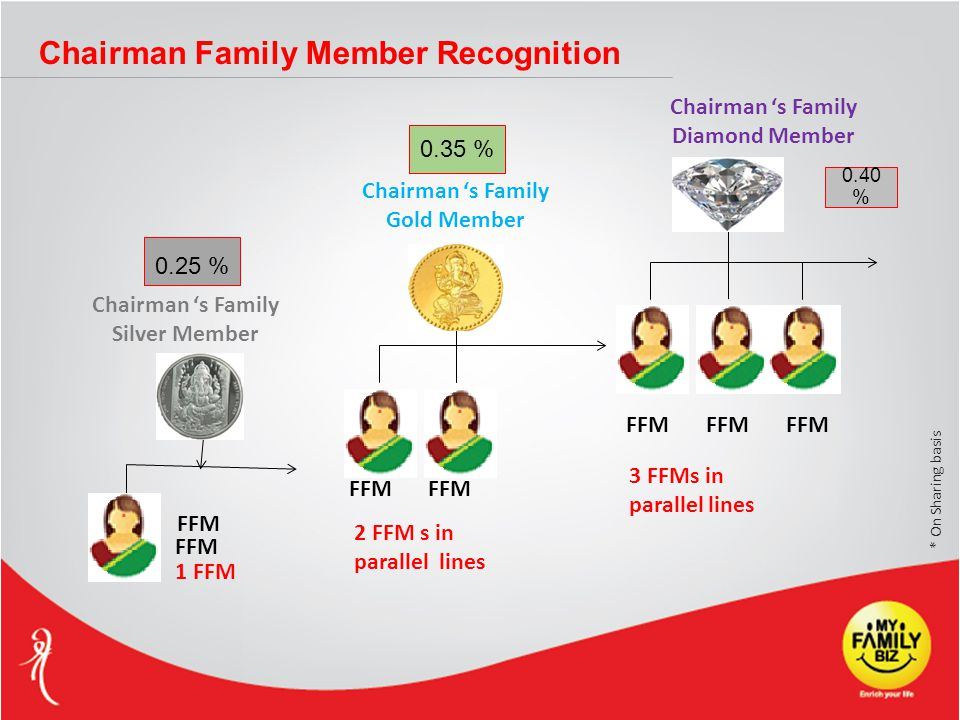 Chairman 's Family Silver Member FFM 1 FFM Chairman 's Family Gold Member 2 FFM s in parallel lines Chairman 's Family Diamond Member FFM 3 FFMs in parallel lines 0.25 % 0.35 % 0.40 % FFM * On Sharing basis Chairman Family Member Recognition