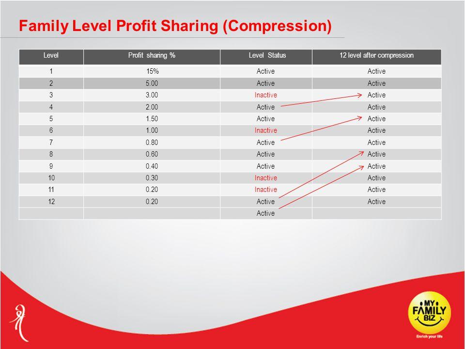 LevelProfit sharing % Level Status12 level after compression 1 15%Active 25.00Active 33.00InactiveActive 42.00Active 51.50Active 61.00InactiveActive 70.80Active 80.60Active 90.40Active 100.30InactiveActive 110.20InactiveActive 120.20Active Family Level Profit Sharing (Compression)