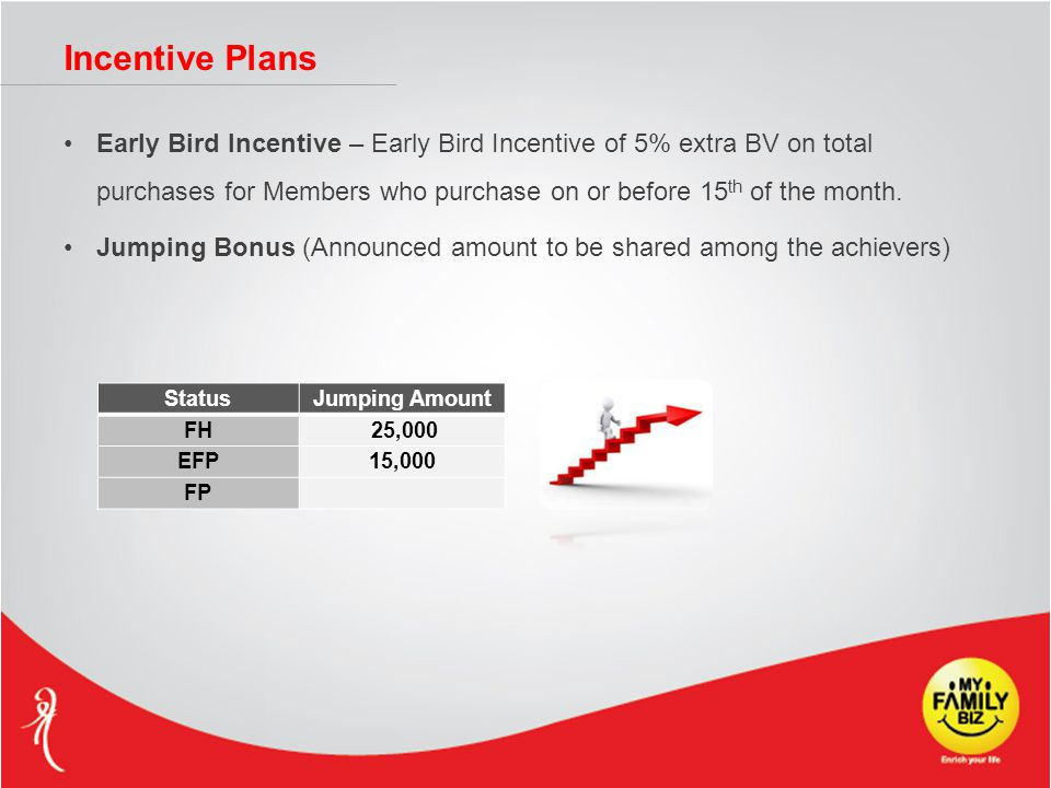 Incentive Plans Early Bird Incentive – Early Bird Incentive of 5% extra BV on total purchases for Members who purchase on or before 15 th of the month.