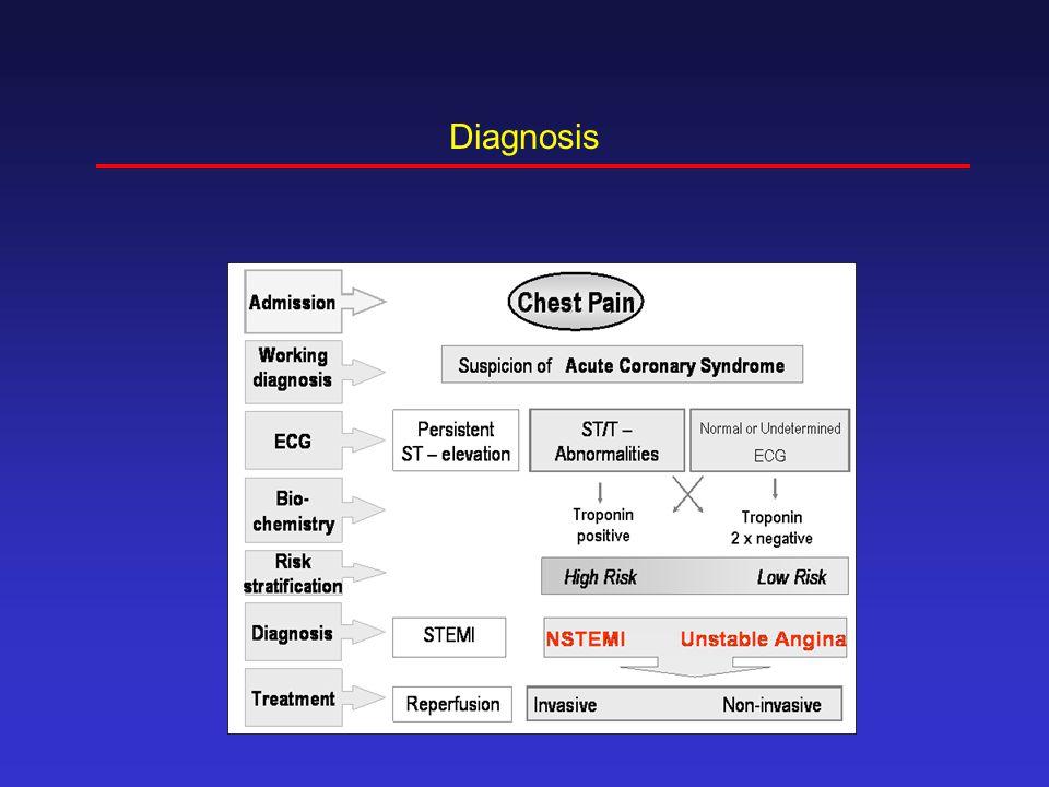 ACE-Inhibitors HOPE HOPE: N Engl J Med.2000;342:145-153.