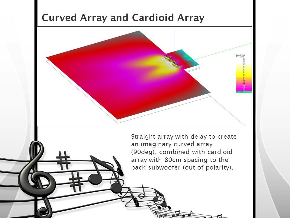 Straight array with delay to create an imaginary curved array (90deg), combined with cardioid array with 80cm spacing to the back subwoofer (out of po