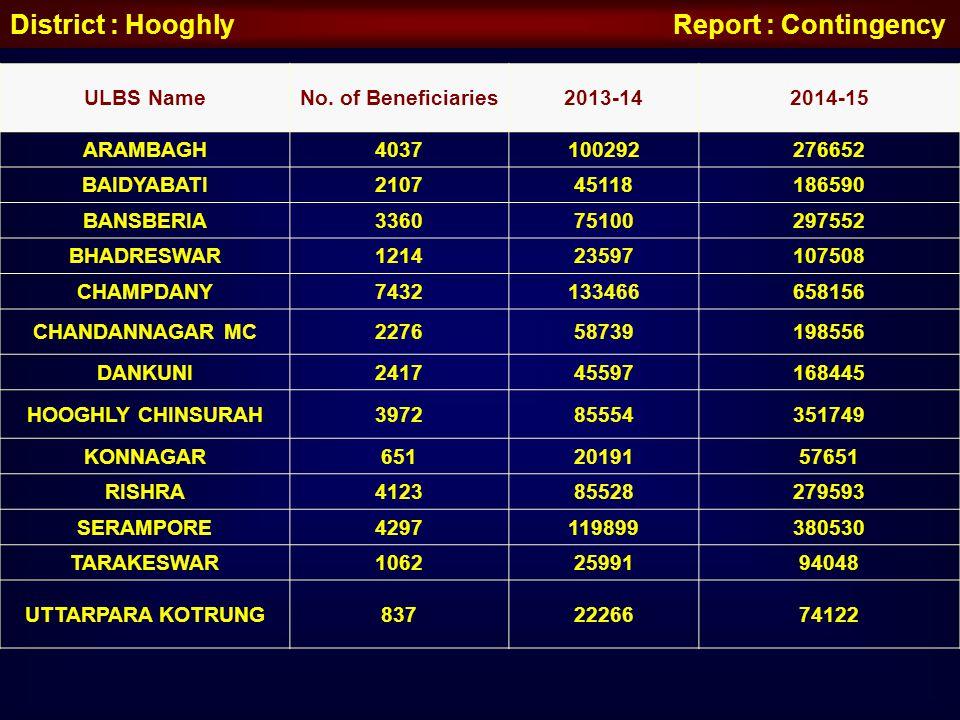 District : Hooghly Report : Contingency ULBS NameNo. of Beneficiaries2013-142014-15 ARAMBAGH4037100292276652 BAIDYABATI210745118186590 BANSBERIA336075