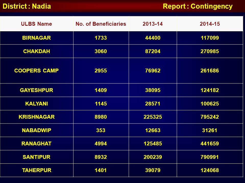 District : Nadia Report : Contingency ULBS NameNo. of Beneficiaries2013-142014-15 BIRNAGAR173344400117099 CHAKDAH306087204270985 COOPERS CAMP295576962