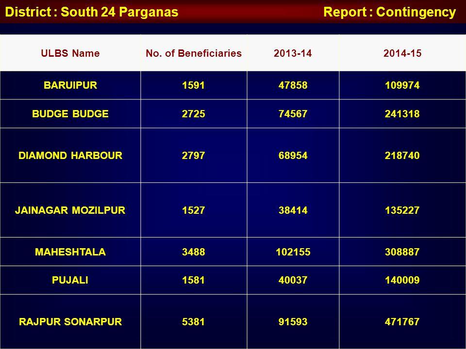 District : South 24 Parganas Report : Contingency ULBS NameNo. of Beneficiaries2013-142014-15 BARUIPUR159147858109974 BUDGE 272574567241318 DIAMOND HA