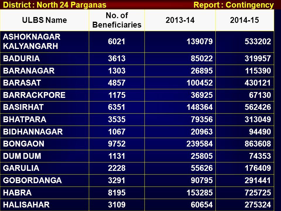 ULBS Name No. of Beneficiaries 2013-142014-15 ASHOKNAGAR KALYANGARH 6021139079533202 BADURIA361385022319957 BARANAGAR130326895115390 BARASAT4857100452
