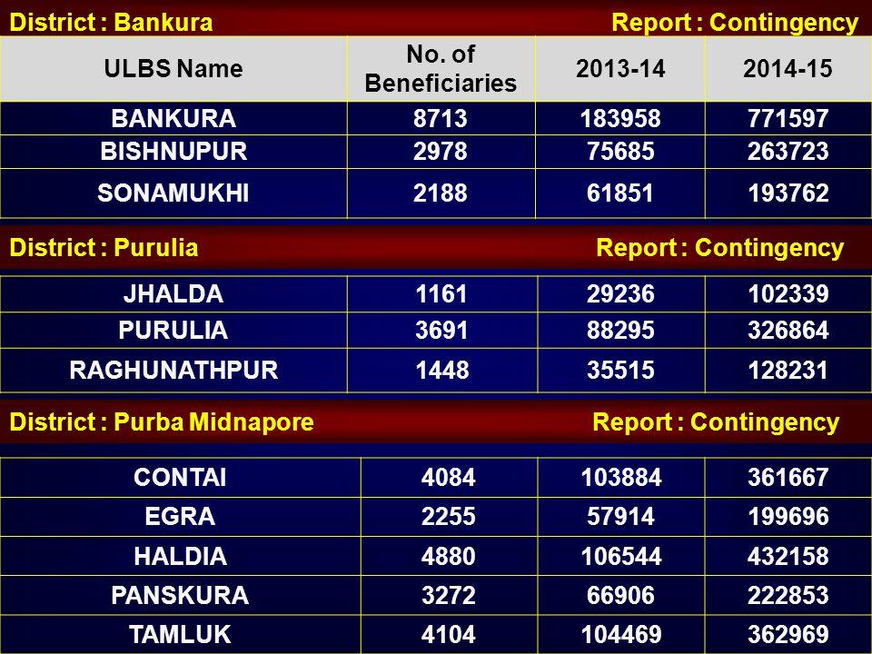 District : Bankura Report : Contingency ULBS Name No. of Beneficiaries 2013-142014-15 BANKURA8713183958771597 BISHNUPUR297875685263723 SONAMUKHI218861