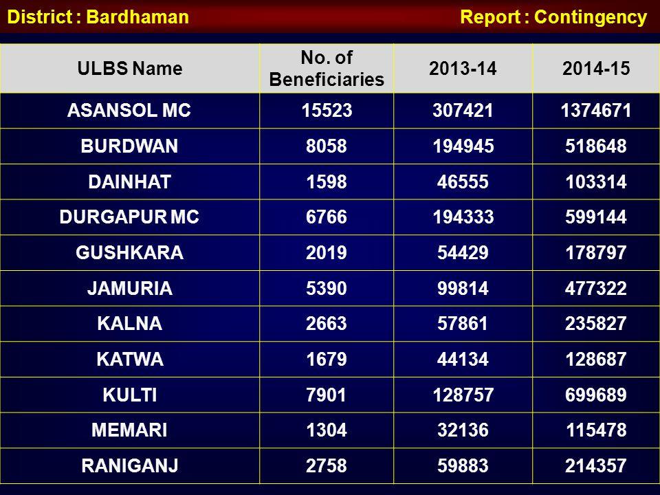 District : Bardhaman Report : Contingency ULBS Name No. of Beneficiaries 2013-142014-15 ASANSOL MC155233074211374671 BURDWAN8058194945518648 DAINHAT15
