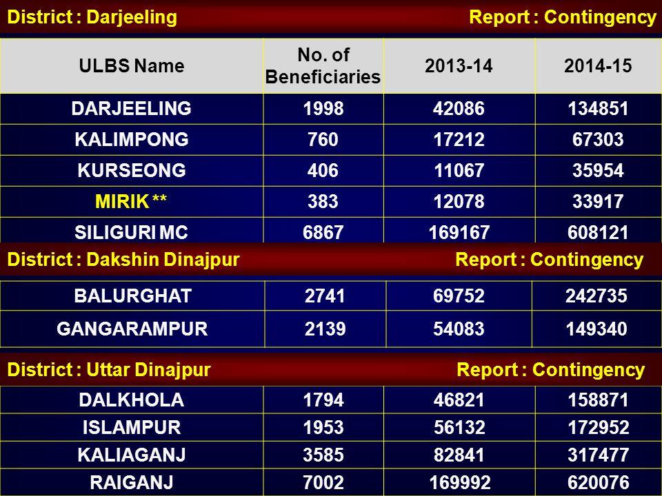 District : Darjeeling Report : Contingency ULBS Name No. of Beneficiaries 2013-142014-15 DARJEELING199842086134851 KALIMPONG7601721267303 KURSEONG4061