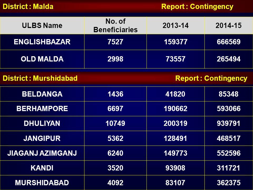 ULBS Name No. of Beneficiaries 2013-142014-15 ENGLISHBAZAR7527159377666569 OLD MALDA299873557265494 District : Malda Report : Contingency BELDANGA1436