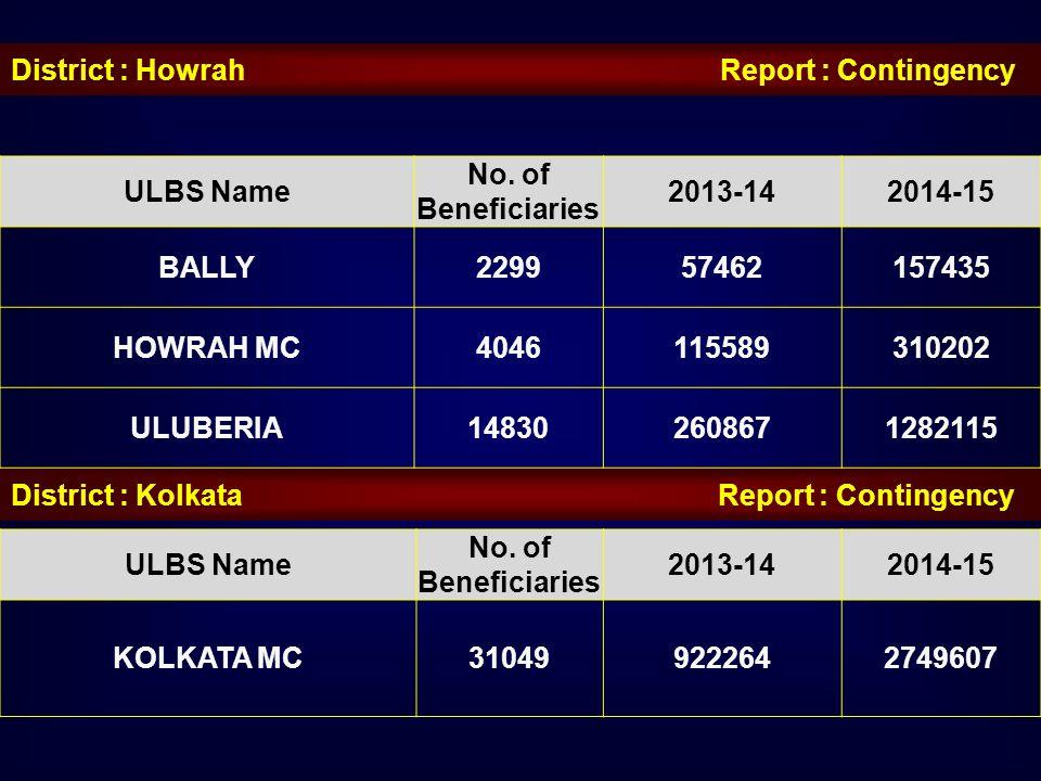 District : Howrah Report : Contingency ULBS Name No. of Beneficiaries 2013-142014-15 BALLY229957462157435 HOWRAH MC4046115589310202 ULUBERIA1483026086