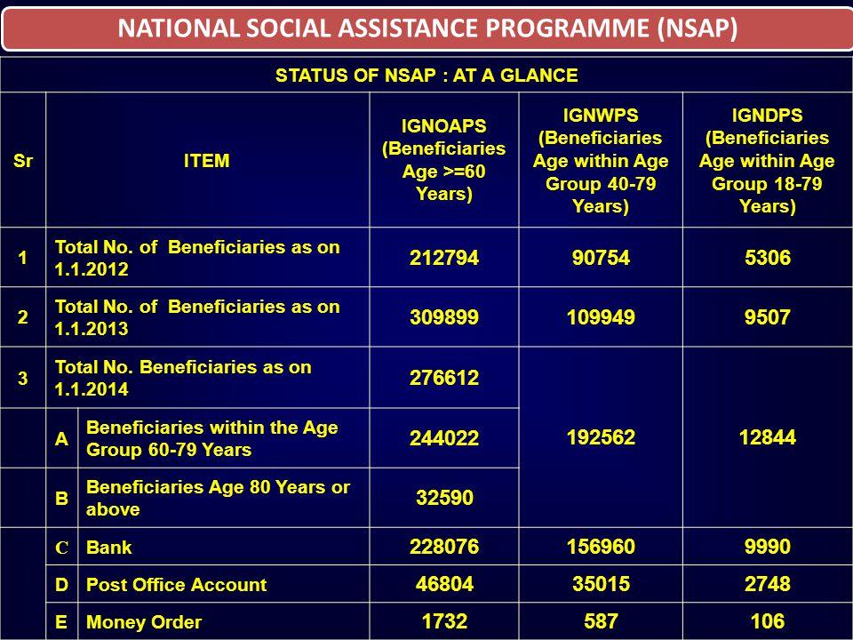NATIONAL SOCIAL ASSISTANCE PROGRAMME (NSAP) STATUS OF NSAP : AT A GLANCE SrITEM IGNOAPS (Beneficiaries Age >=60 Years) IGNWPS (Beneficiaries Age withi