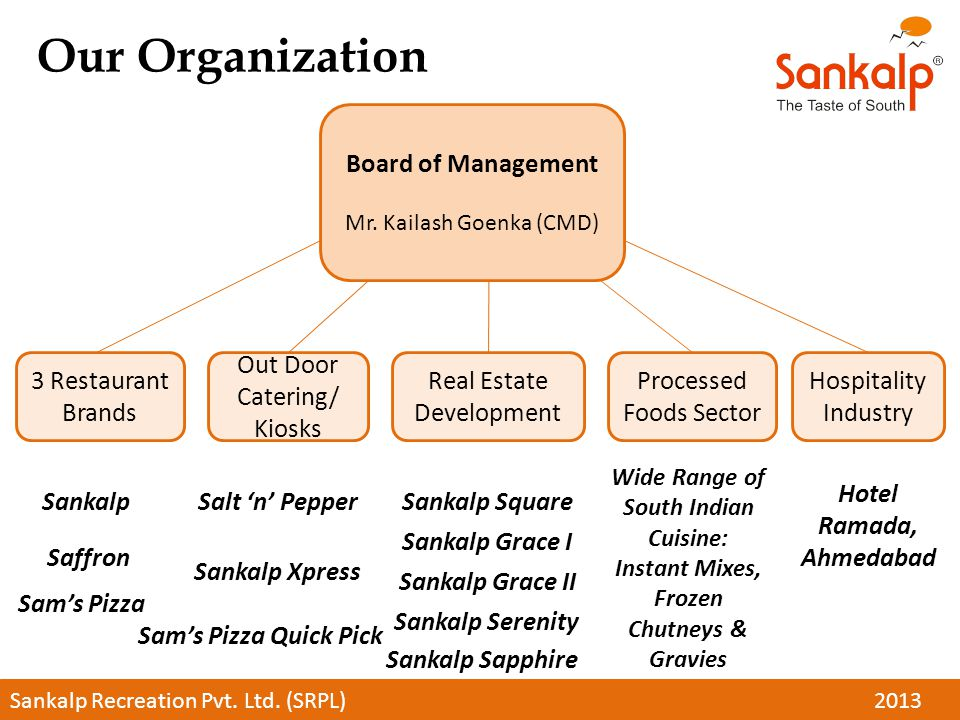 Our Organization Board of Management Mr.
