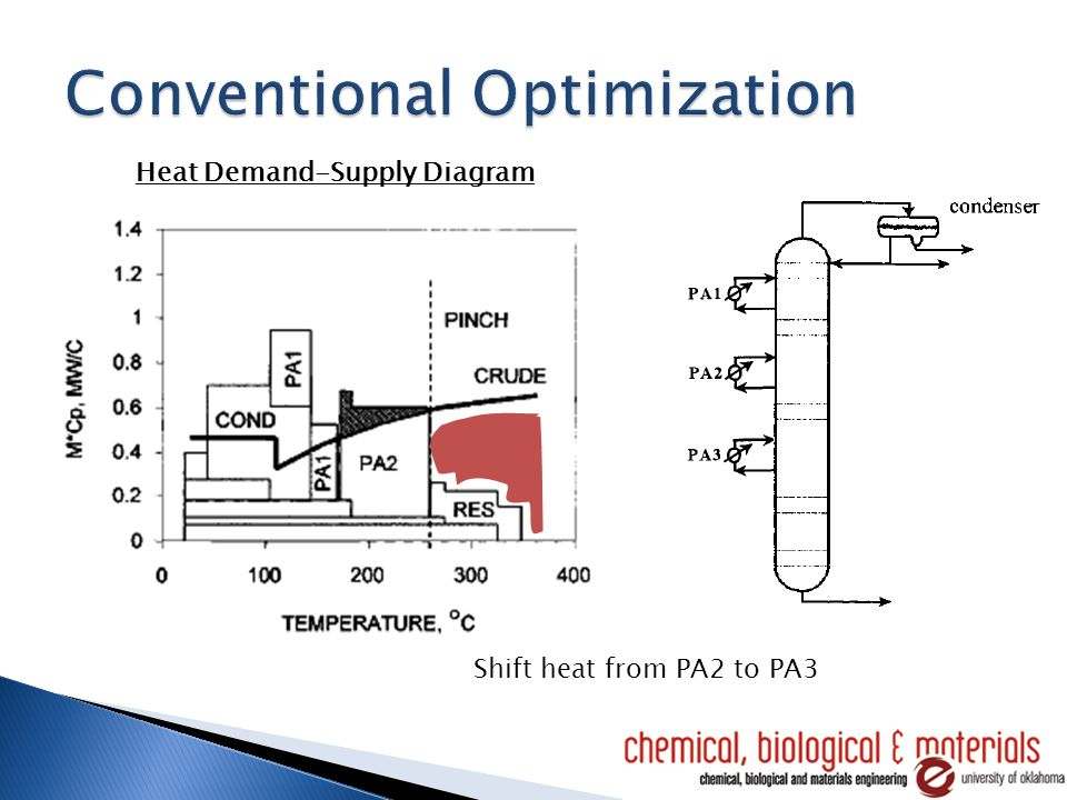 Heat Demand-Supply Diagram Shift heat from PA2 to PA3