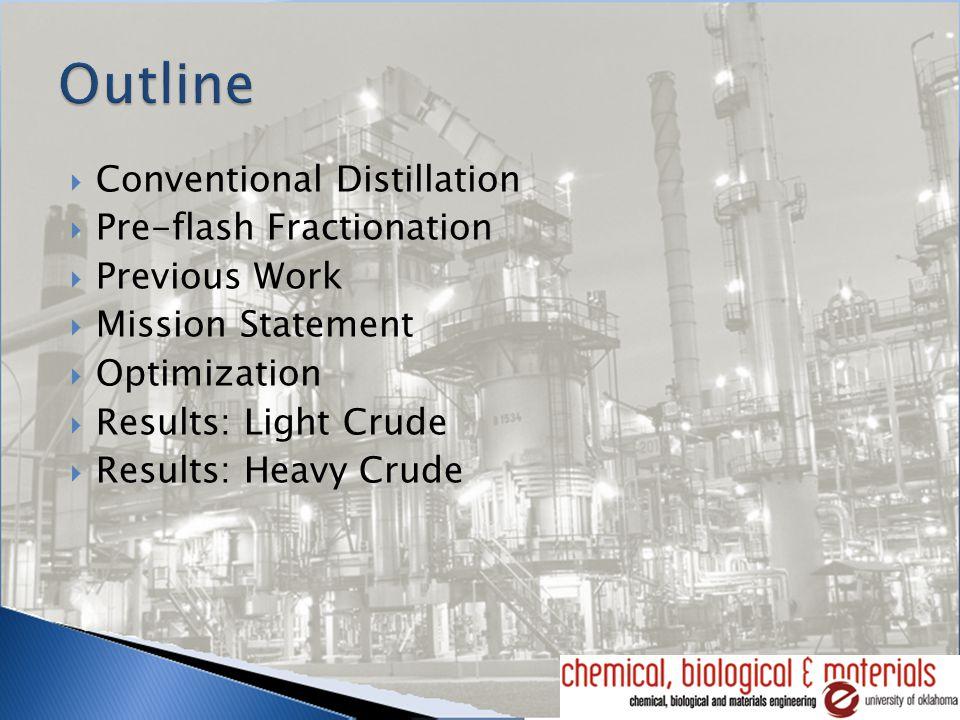  Light Crude  Heavy Crude