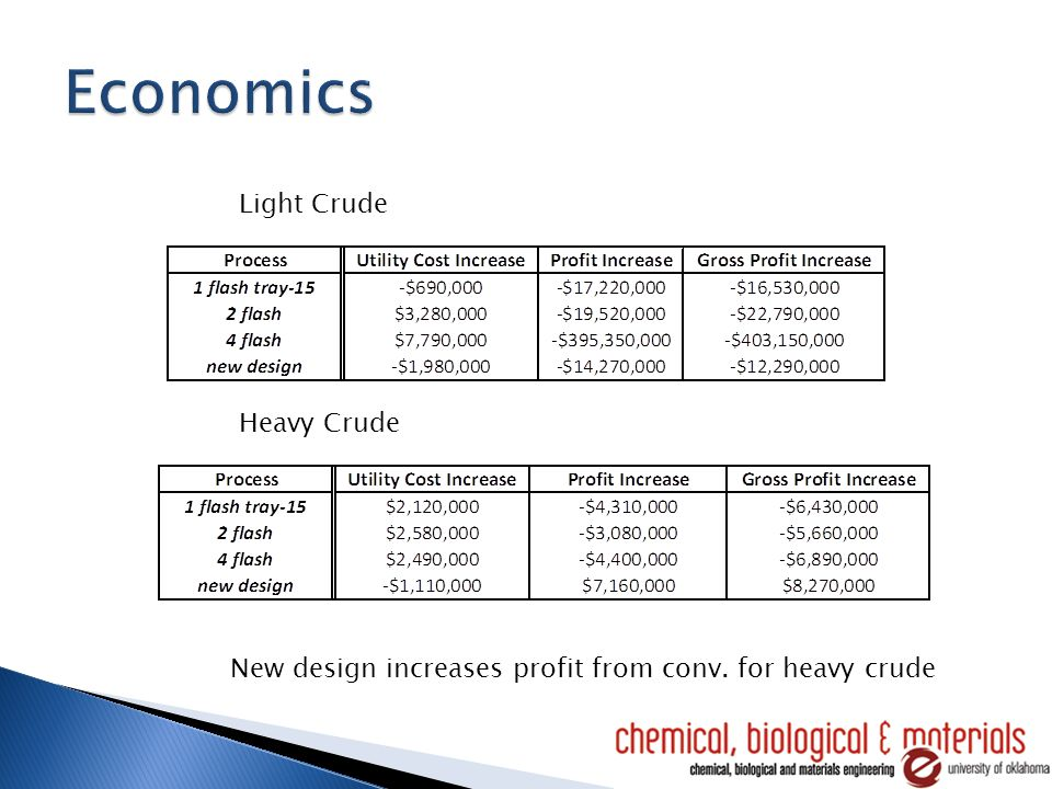 Light Crude Heavy Crude New design increases profit from conv. for heavy crude