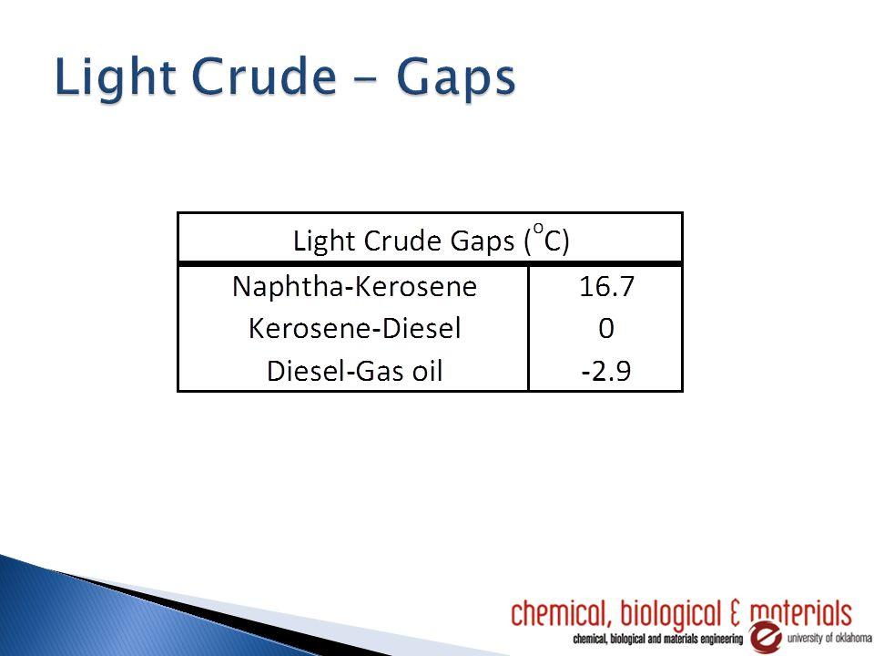 Heat Exchanger Network Crude Unit PFD with HEN