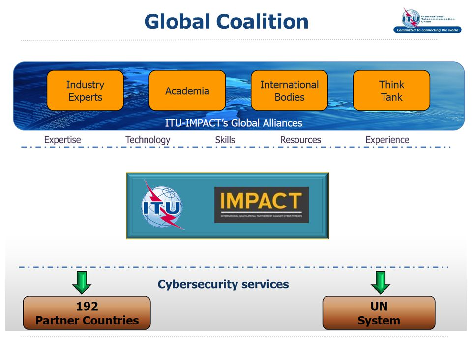 Global Coalition