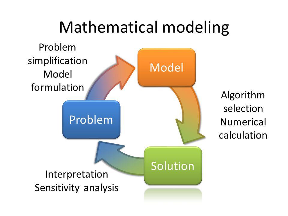 Mathematical modeling Problem Model Problem simplification Model formulation Algorithm selection Numerical calculation Interpretation Sensitivity analysis