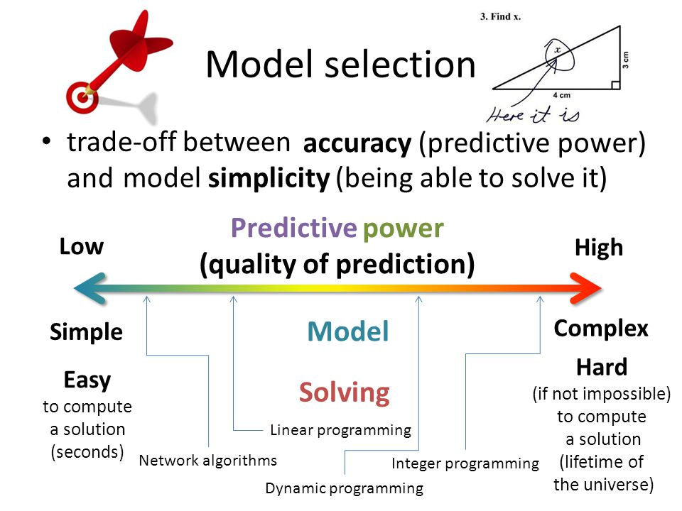 Modeling optimization problems Optimization problem – decisions – goal (objective) – constraints Mathematical model – decision variables – objective function – constraint equations