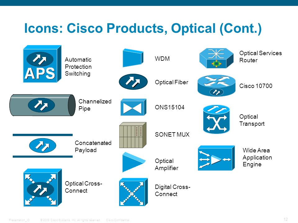 © 2009 Cisco Systems, Inc. All rights reserved.Cisco ConfidentialPresentation_ID 12 Automatic Protection Switching Icons: Cisco Products, Optical (Con