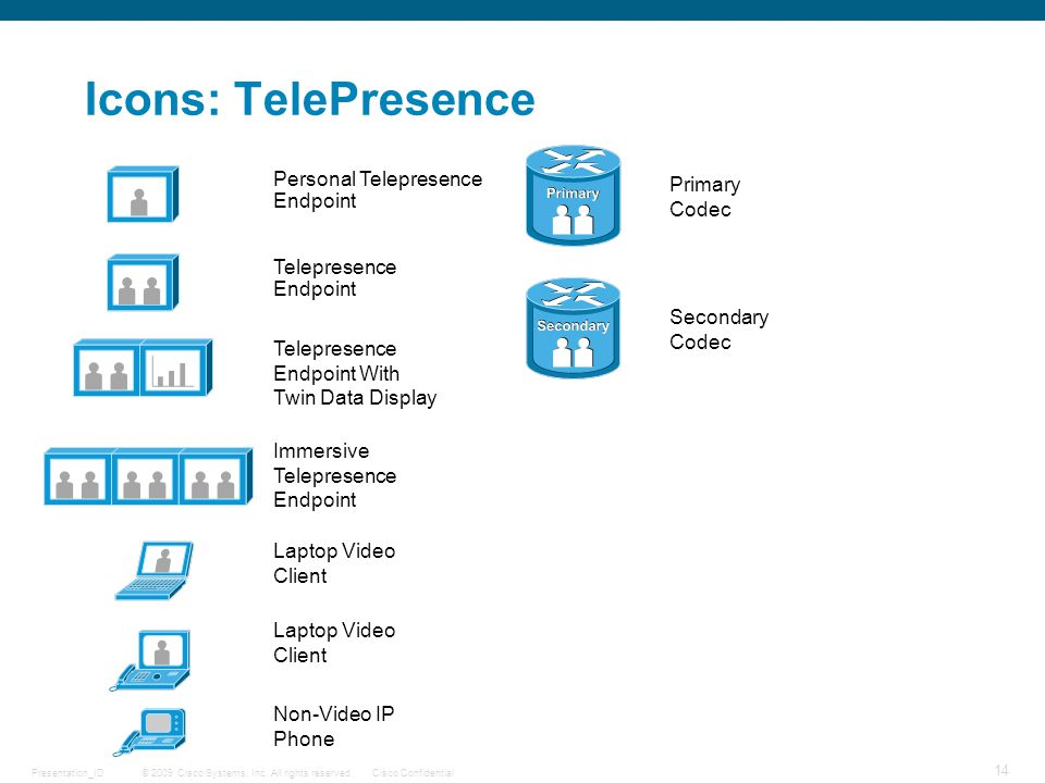 © 2009 Cisco Systems, Inc. All rights reserved.Cisco ConfidentialPresentation_ID 14 Icons: TelePresence Telepresence Endpoint Primary Codec Secondary